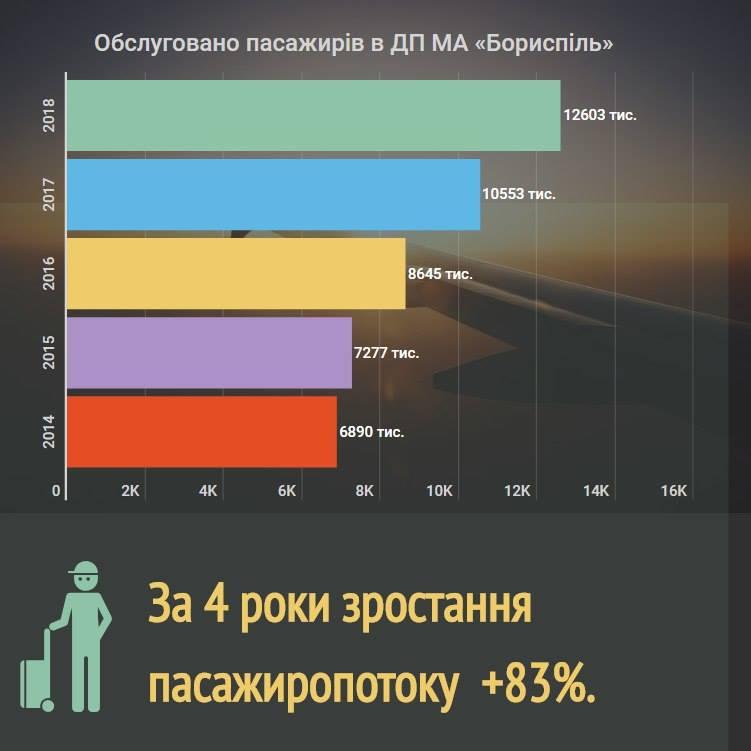 """""""Борисполь"""" перевез более 12 миллионов пассажиров в 2018 году"""