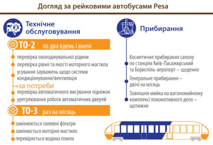 Kyiv Boryspil Express проходит техническое обслуживание ежедневно