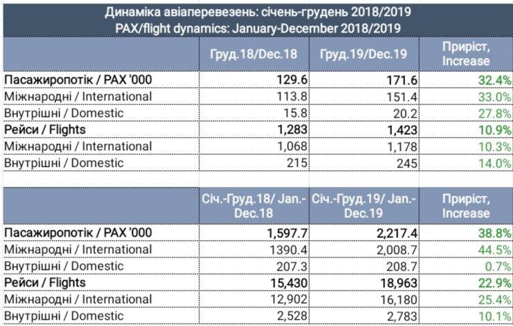 Прирост пассажиропотока Международного аэропорта «Львов» в 2019 году составил 38,8%