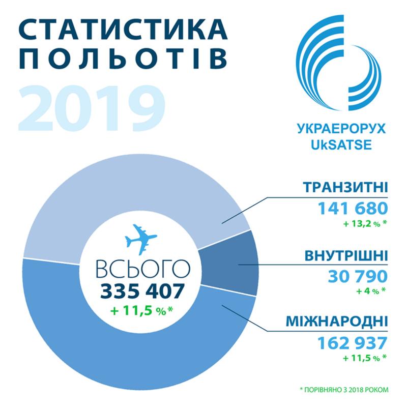 Количество полетов над Украиной выросло за год на 11,5%