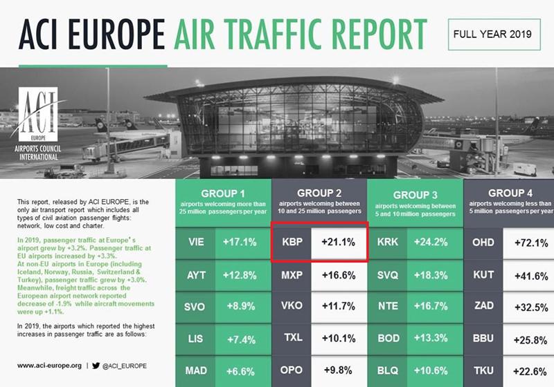 Аэропорт Борисполь на 1 месте рейтинга ACI Europe