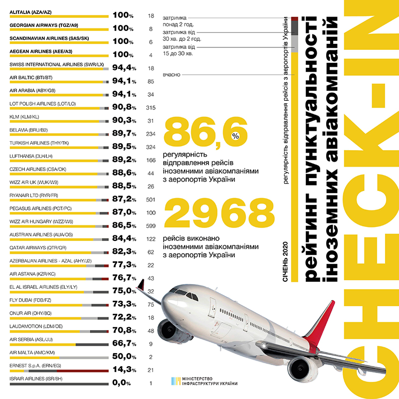 Рейтинг пунктуальности авиакомпаний