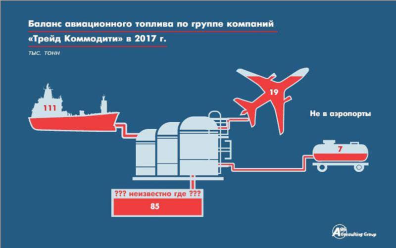В порту Николаева в 2017 году «потерялось» 85 тыс. т керосина - эксперт