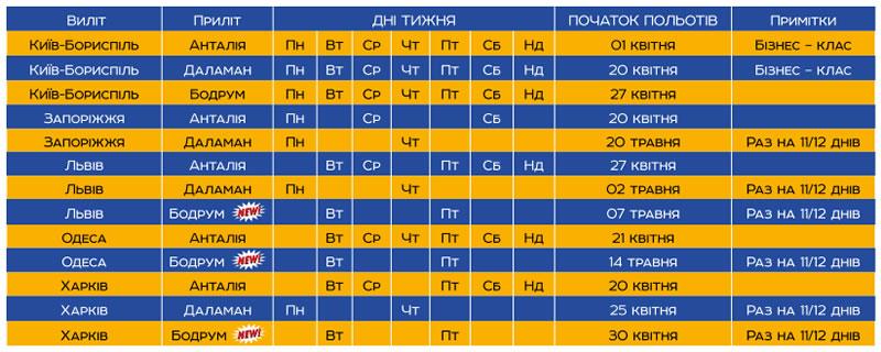 Azur Air Ukraine рассказала о ближайших планах авиакомпании