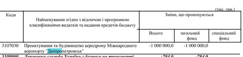 """Реконструкция аэропорта """"Днепропетровск"""" отменяется"""