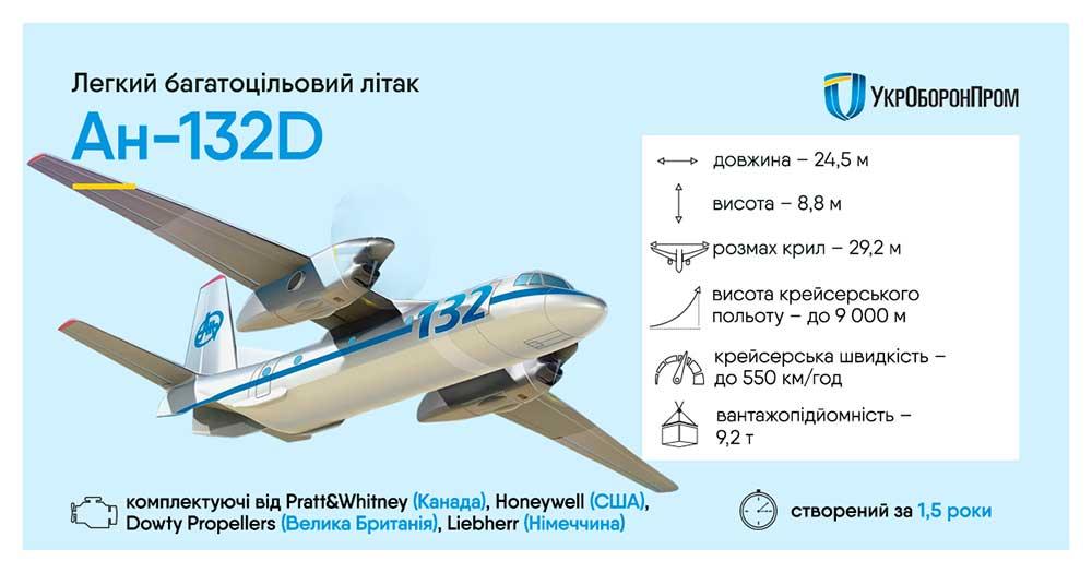 Первый полет Ан-132d - новая страница в истории авиастроения Украины - Укроборонпром