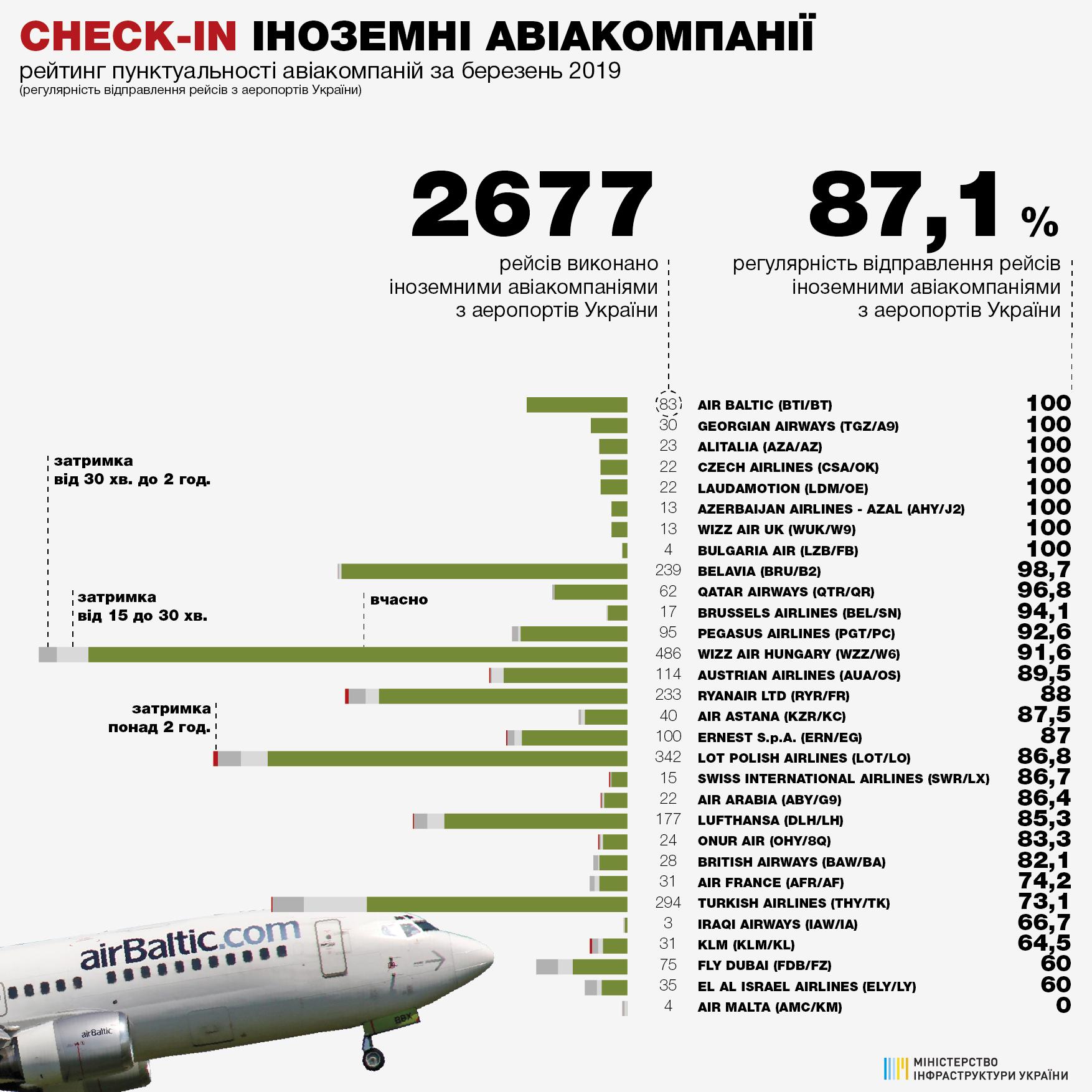 8 иностранных авиакомпаний были самыми пунктуальными в марте 2019 года
