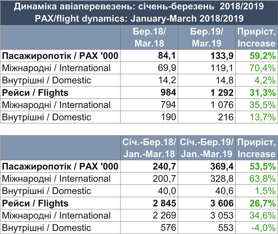 """Аэропорт """"Львов"""" в марте показал рекордный результат"""