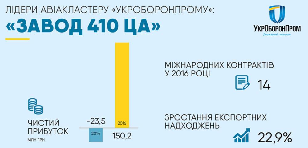 """""""Завод 410 ГА"""" награжден знаком отличия - лучший экспортер 2016 года"""
