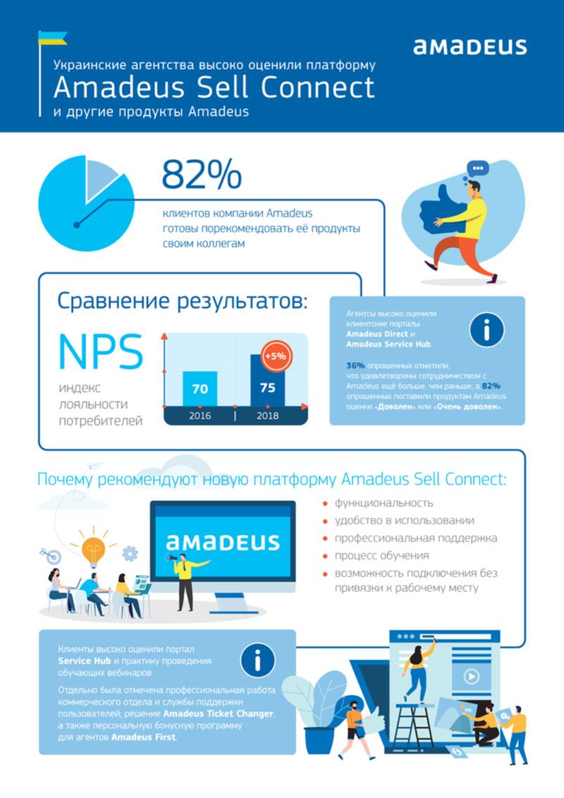 Украинские агентства высоко оценили платформу Amadeus Sell Connect и другие продукты Amadeus
