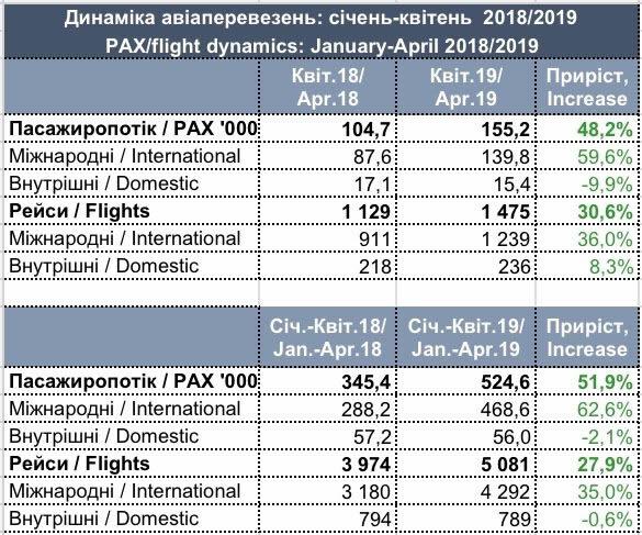 """""""Львов"""" показал рост пассажиропотока в полтора раза"""