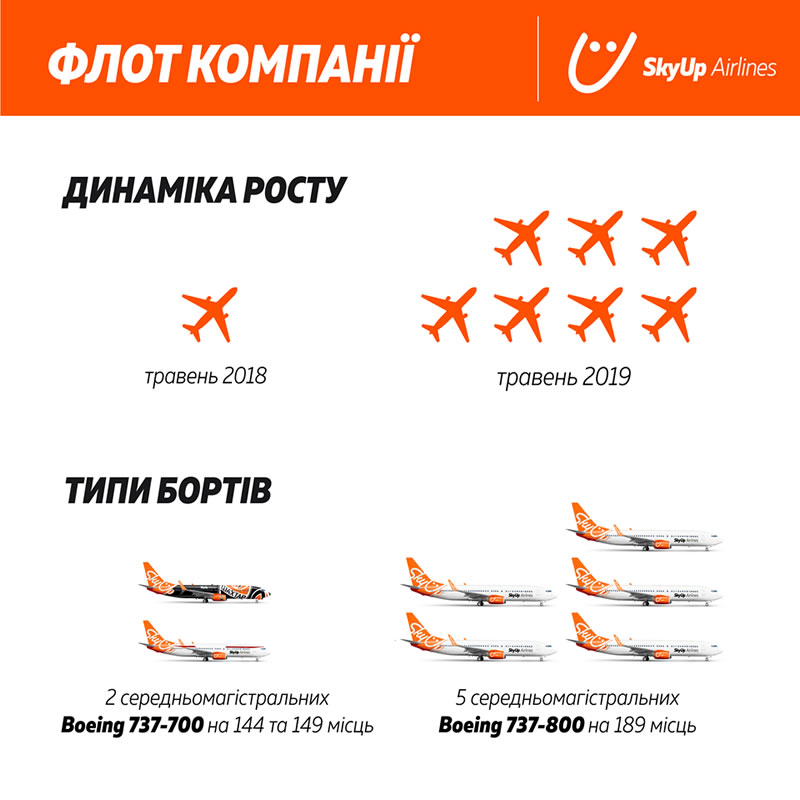 SkyUp Airlines отмечает первый год в воздухе
