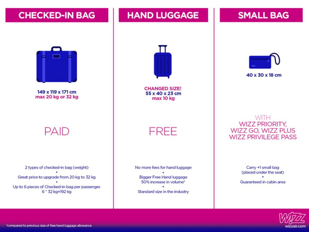 Wizz Air представляет новые правила перевозки ручной клади