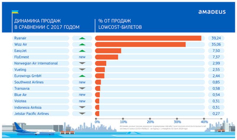 «Амадеус Украина» поделилась рейтингом лоукост-авиакомпаний в Украине
