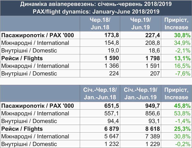 """Аэропорт """"Львов"""" за полгода принял почти миллион пассажиров"""