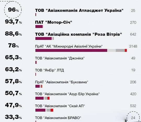 В июне 73,9% рейсов украинских и 77,4% иностранных авиакомпаний выполнено вовремя