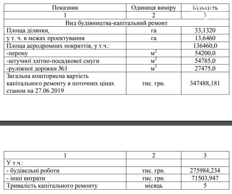 """Ремонт взлетной полосы в аэропорту """"Запорожье"""" обойдется в 347 миллионов"""