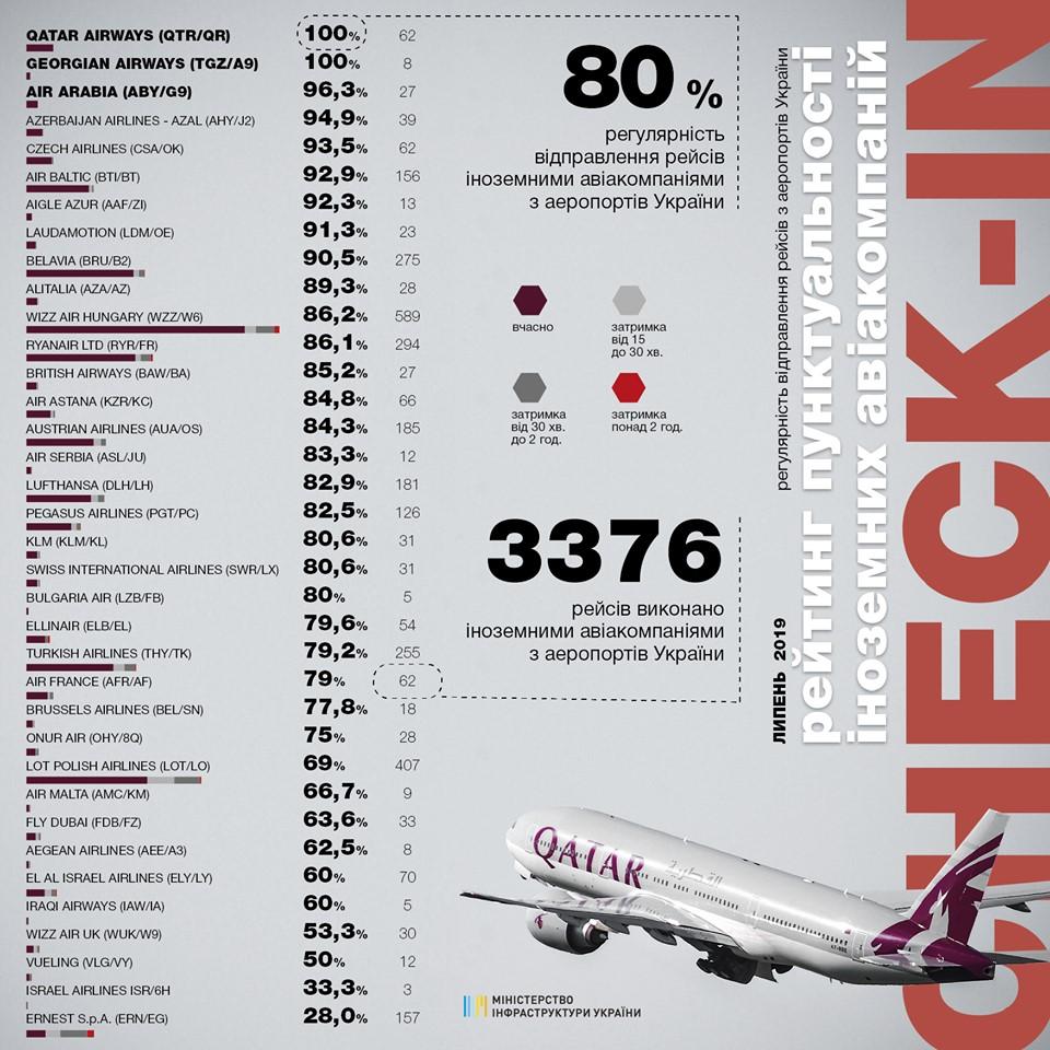 Пунктуальность украинских авиакомпаний выросла