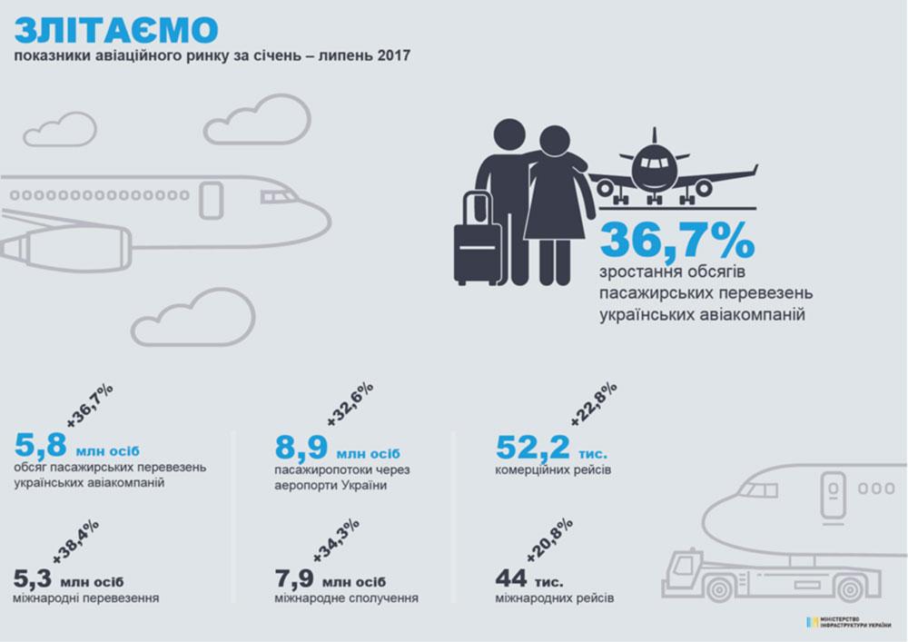 Украинские авиакомпании увеличили пассажироперевозки на 36,7%