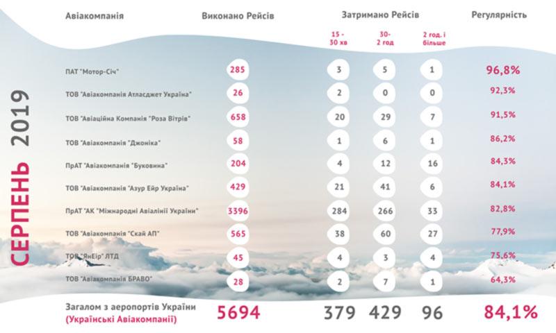 В рейтинге пунктуальности украинских авиакомпаний лидирует Мотор Сич