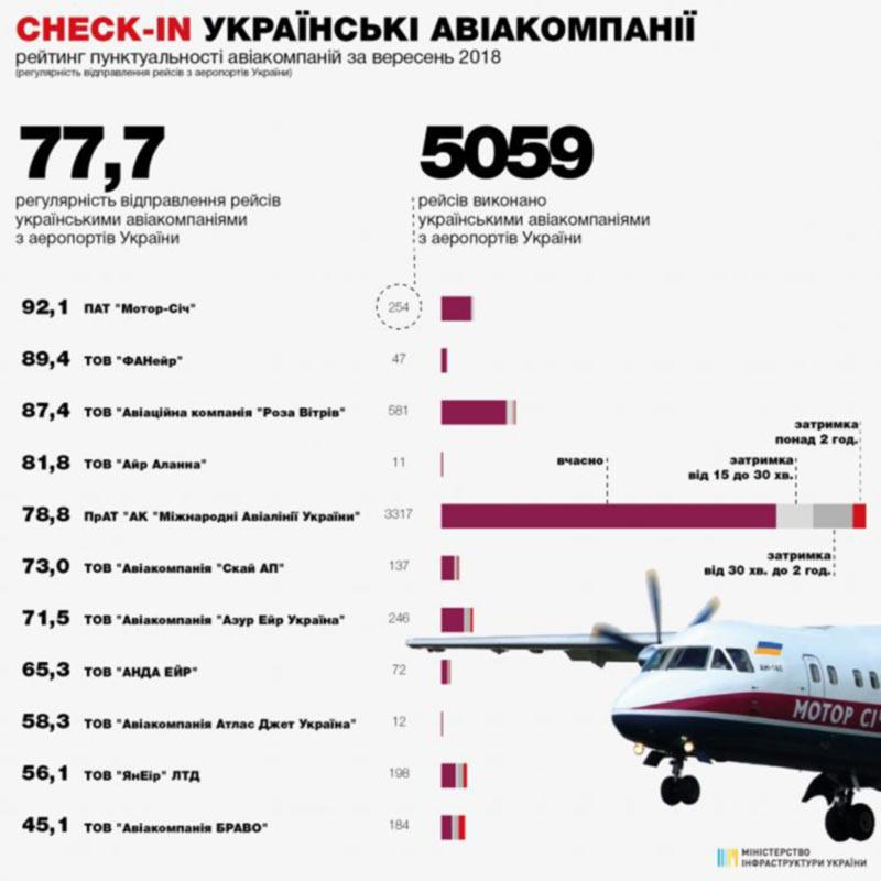Украинские авиакомпании в сентябре стали пунктуальнее