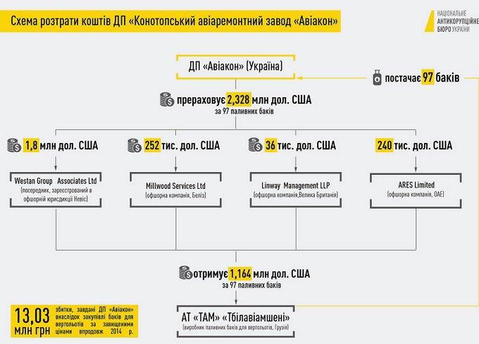 """НАБУ задержало экс-руководителей завода """"Авиакон"""""""