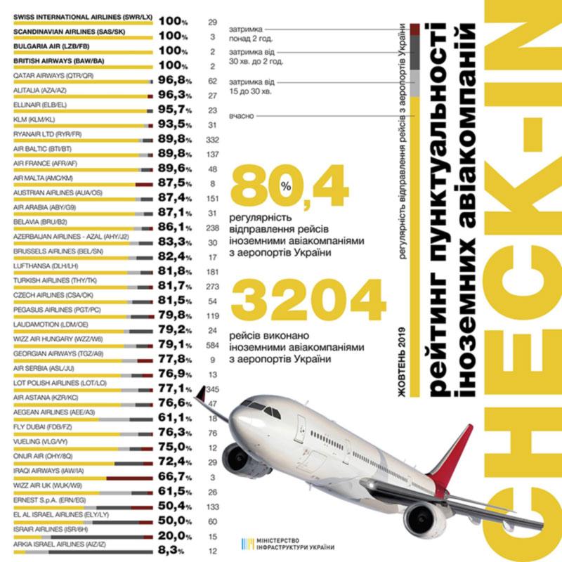 Рейтинг пунктуальности. Украинским авиакомпаниям есть на кого равняться.