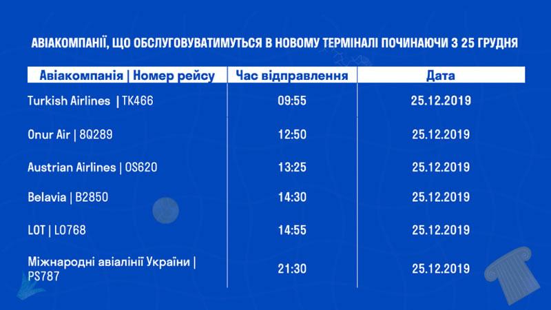 """""""Одесса"""" продолжает переводить авиакомпании в новый терминал"""
